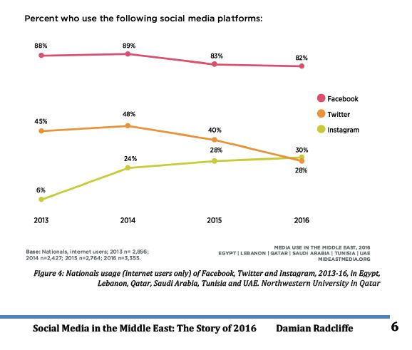 Instagram Doubled 5 Times by 2016 in the Middle East: Across the last 4 years in the middle east, using the Facebook platform drop limited in 2016 to be 82%, from 89% in 2014.