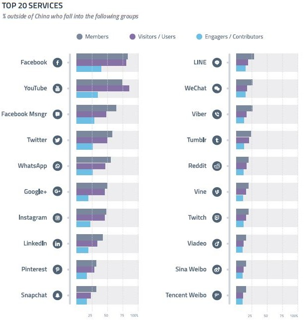 TOP 20 SERVICES -GWI Globally, Facebook remains the top network for membership (84%) and contributions (40%), as GWI indicator shows- 2016 Q4-, but YouTube just edges ahead of visitors (87%).
