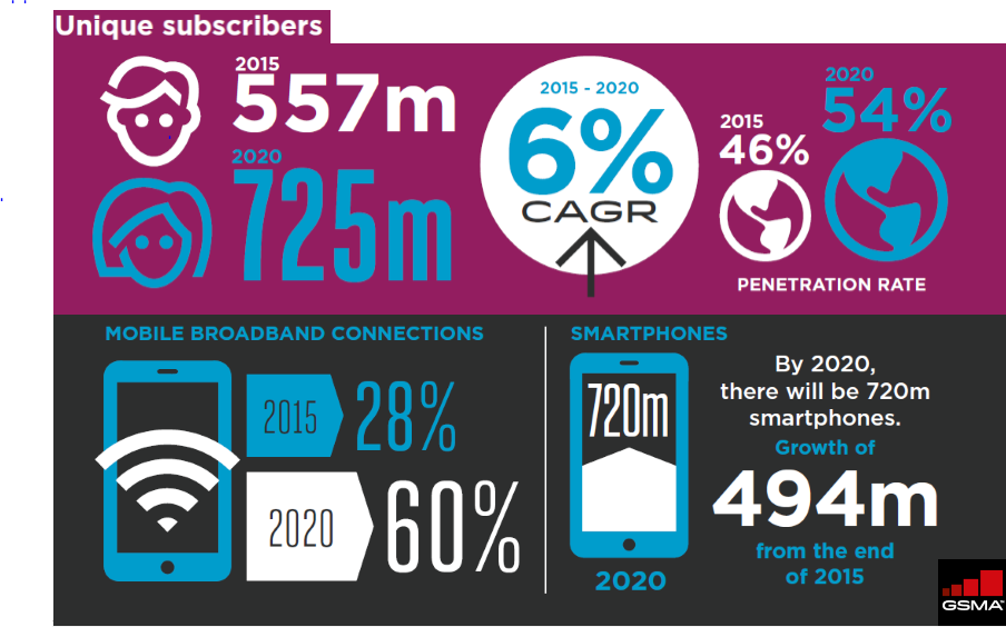 Africa Is the Second Largest Region of Mobile Unique Subscribers 2016 GSMA