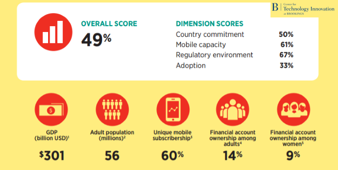 Egypt Scores 49% According to 2016 Financial Digital Inclusion Index Brookings : The gross domestic product (GDB) in Egypt reached 301 billion dollars in 2016, and that's having effects on digital attitudes in the country.