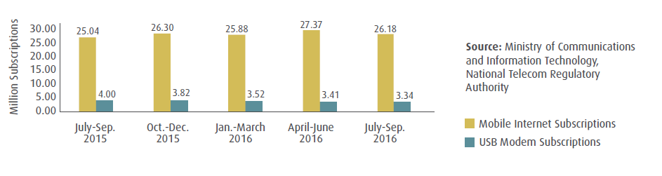 The number of Egyptian mobile internet subscriptions increased slightly by the end of July - September 2016, as it reached 26.18 after 25.04 million in July - September 2015. The number of Egyptian mobile internet subscriptions increased slightly by the end of July - September 2016, as it reached 26.18 after 25.04 million in July - September 2015.