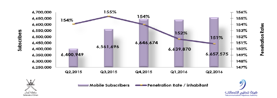 During the second quarter 2016, the mobile subscribers in Oman increased to reach 6,657,575 subscribers. But the mobile penetration decreased to be 151% in 2016
