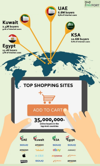The number of online buyers in Egypt is 15.2 million with rate 37% of total internet users. While in Kuwait, the number of internet users is 2.4 million buyers, with percentage 92% of internet users.
