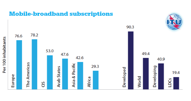 In the Arab States, the number of mobile broadband subscriptions continues to grow as the penetration rate reached 47.6%. In Africa, it reached 29.3%, compared to 49.4% in the whole world, Penetration Rate of Mobile-broadband Subscriptions in Arab States Reached 47.6% in 2016 ITU