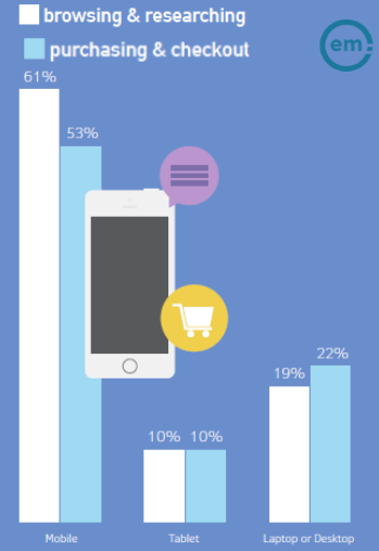 Preferred Devices for Online Purchasing in GCC Q4 2016_Effective Measure,61% of GCC internet users surveyed use mobile to browse and search before making an online purchase. Only 53% of them purchase and checkout via mobile.