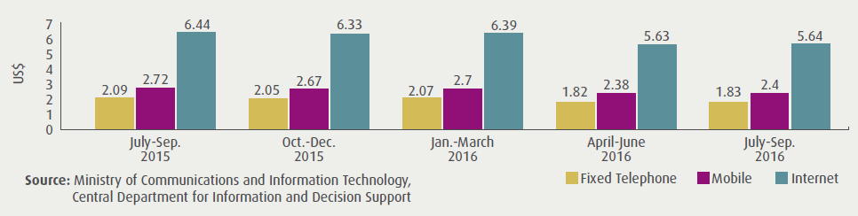 The Cost of ICT Services in Egypt Q3 2016 : The cost of ICT services in Egypt decreased in last July-September 2016 compared to the same period in 2015. The internet monthly cost reached to $5.64 in 2016.