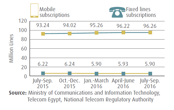 The Number of Fixed Line and Mobile Subscriptions In Egypt_Q3 2016 MCIT, The number of Egyptian mobile subscriptions increased slightly by the end of July - September 2016 to reach 96.26 million, compared to 93.24 million at the same period in 2015.
