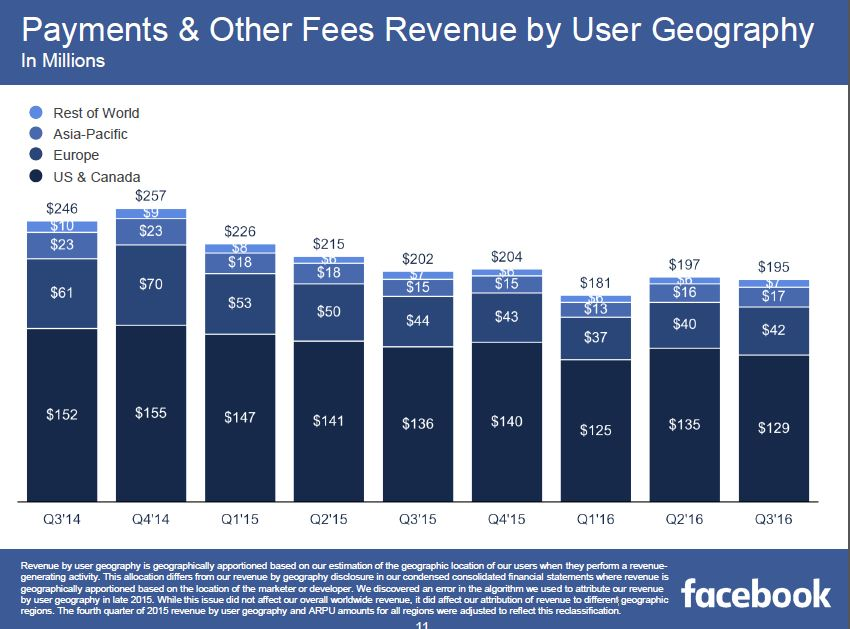 50% of Facebook Revenues from US & Canada, Q3 2016