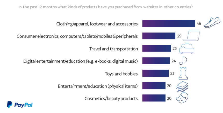Clothing & Electronics are the Top Preference Categories for X-border Purchase in 2016 PayPal, Clothing/apparel, footwear and accessories come at the top preference categories for cross-border buyers with a rate of 46%, followed by electronics such as
