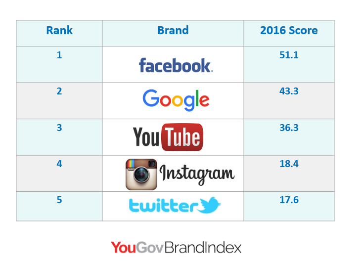 Facebook, Google, and YouTube Achieved the Highest Average Buzz Scores in Egypt in 2016 YouGov, Between January and December 2016, Facebook came at the top according to the social buzz rankings of most positively perceived internet brands in Egypt.