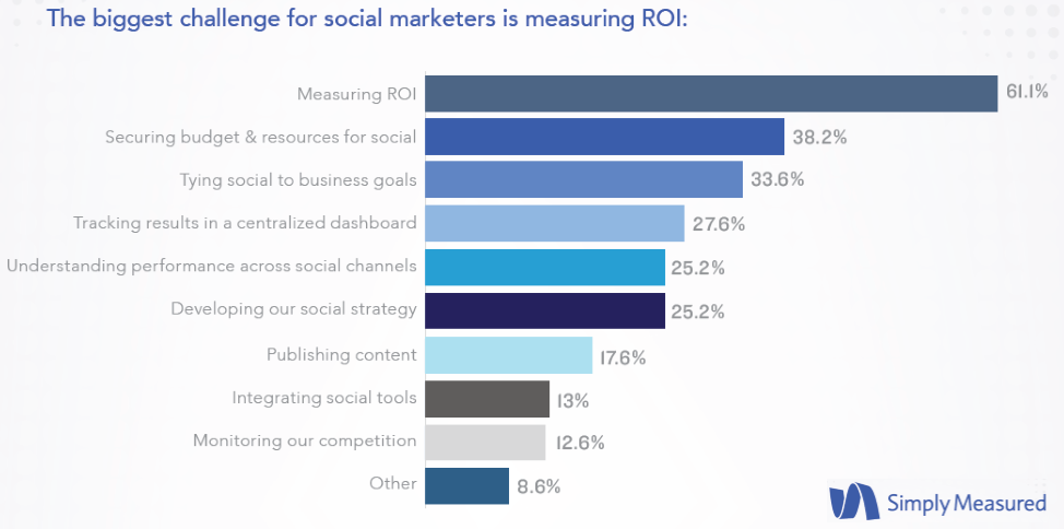 Measuring ROI, connecting the dots between social media and broader marketing goals, were the top three challenges that face them., Measuring ROI was the Number One Challenge for Social Marketers in 2016 Simply Measured