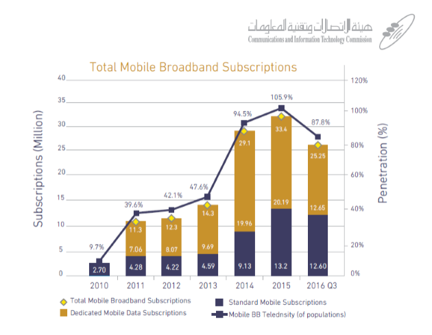 Mobile broadband subscribers in KSA have decreased to reach around 25.25 M subscribers in Q3 2016 after 33.4 M subscribers in 2015 with a penetration rate of 105.9%. ,Mobile Broadband Subscribers in KSA Reached Around 25.25 M in Q3 2016 CITC