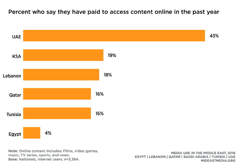 A Graph Shows The Percentage of Internet Users That Paid to Access Content Online in The Past Year.