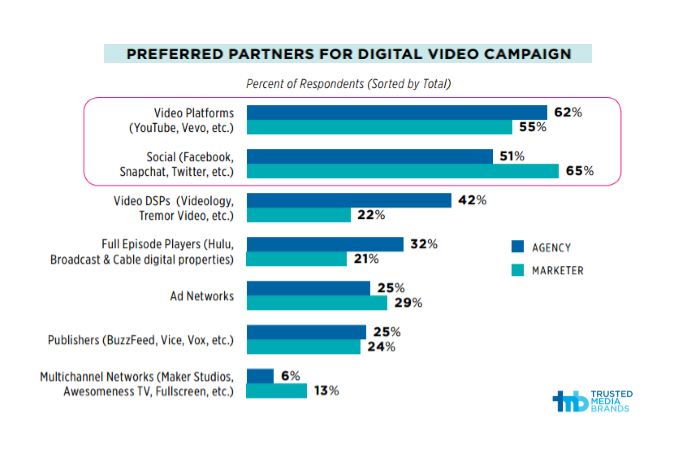 Video platforms are favored by 59% of all respondents, who include agencies and marketers. Social platforms such as Facebook, Snapchat, Twitter, etc., Video Platforms Are an Essential Tool for Agencies' Campaigns Q2 2016 Trusted Media Brands