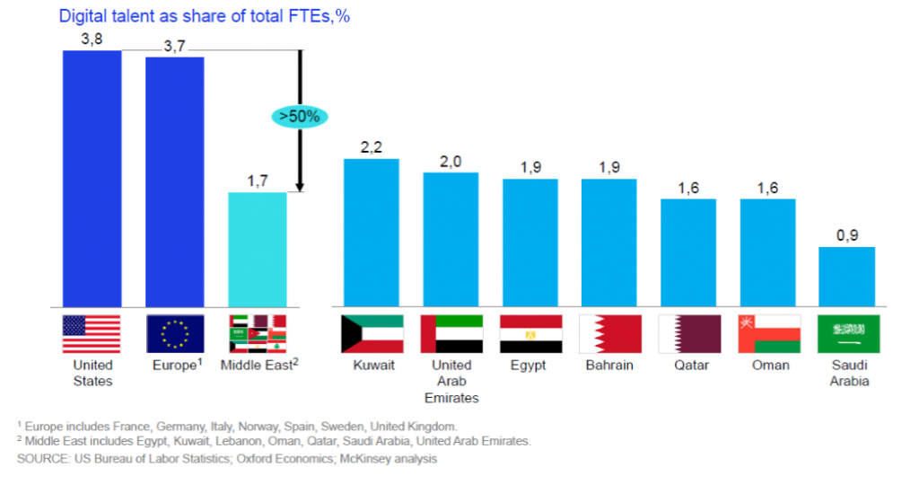 Workforce Digital Talent in The Middle East is Only 1.7% in 2016 Digital McKinsey, The share of digital talent workforce in the Middle East is only 1.7%, which equivalent less than half of the USA share. Kuwait achieved the highest share