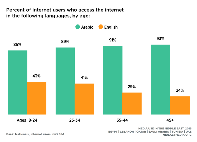 Youth internet users in MENA are more likely to use English language to access the internet, as 43% of them aged between 18 and 24 years, followed by 41% aged between 25 and 34.