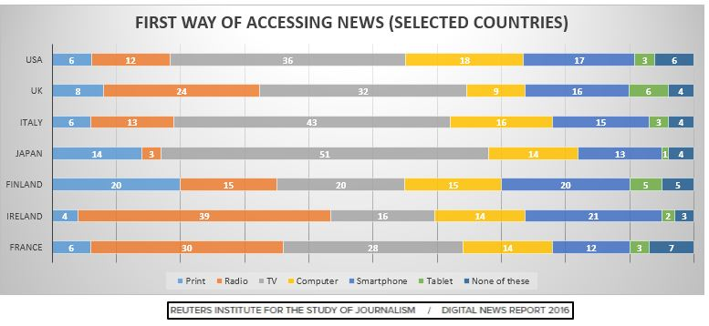 Accessing the News via Internet Is the First Choice in the Morning, 2016 | Reuters Institute 2 | Digital Marketing Community