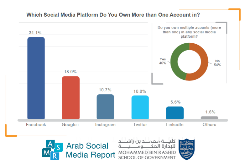 A Chart Shows The Social Platforms Percentage of Users Who Owns More Than One Account, 2016., An average of 46% of Arab internet users own more than one account on social media platforms. Facebook holds the highest rate of doubled accounts as 34%...