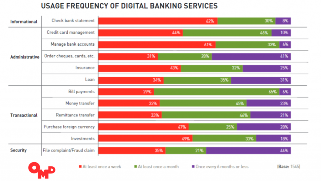 65% of the Middle East' banking accounts owners surveyed are using digital banking services to pay bills at least once a month.