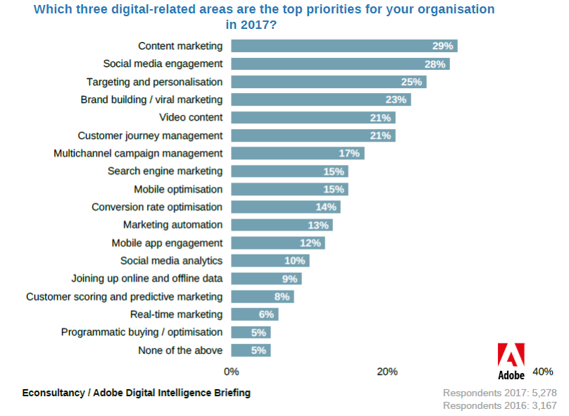 Content Marketing & Social Media Engagement Are the Top Priorities for Organisations in 2017 Adobe, About 1 in 10 of respondents believe that social media analytics & joining up online and offline data are the top priorities for their organizations in 2017