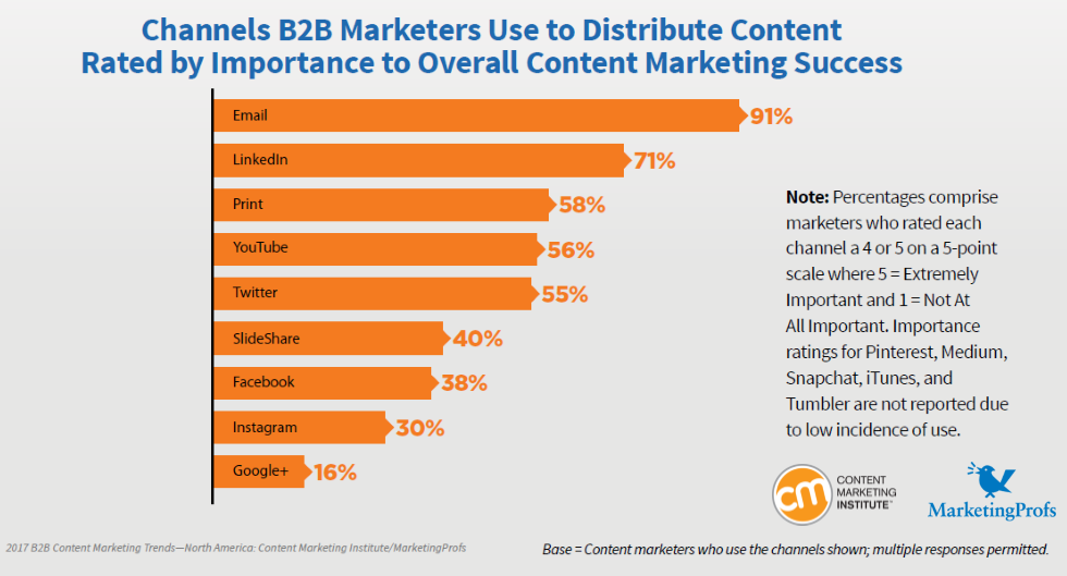 Email & LinkedIn are the Most Channels B2B Marketers Use to Distribute Content, 2017 | Content Marketing Institute & Marketing Profs 1 | Digital Marketing Community