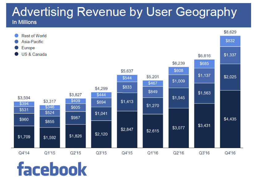 Facebook Achieved the Highest Advertising Revenue in US & Canada in Q4 2016 Facebook, The total Facebook advertising revenue reached 8.629$ in Q4 2016, compared to 5.637$ in Q4 2015. The highest advertising revenue ....