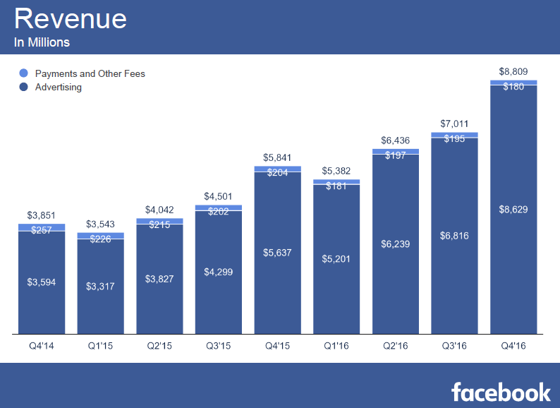 Facebook Revenue Increased to Reach 8.809$ million in Q4 2016 Facebook