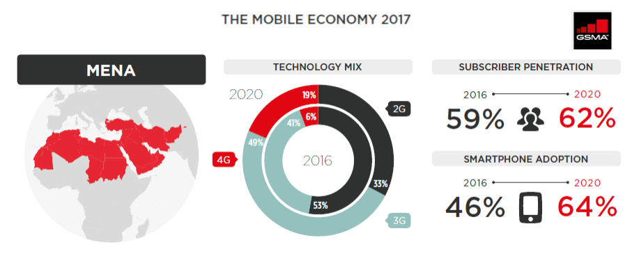 In the MENA region, mobile penetration totaled 59% in 2016, and it's expected to hit 62% by 2020. Smartphone adoption also totaled 46% in 2016 and it's expected to reach 64% by 2020.