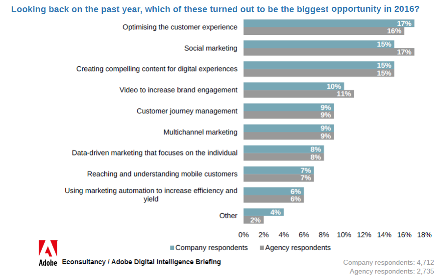 17% of companies respondents said optimizing the customer experience is their biggest opportunities in 2016, while social marketing is the biggest..., Optimizing Customer Experience is the Companies Biggest Opportunity