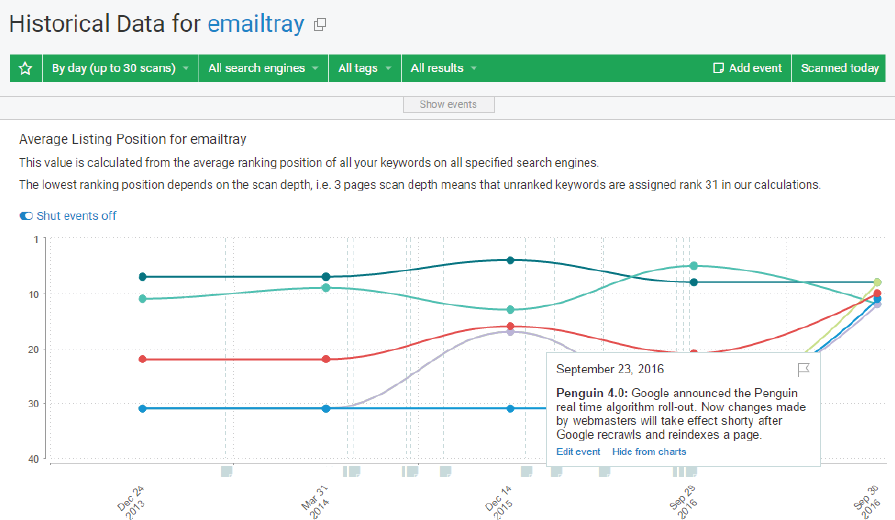 Semantic SEO Strategy, How to Do SEO Guide: A Snapshot of Historical Data for Emailtray