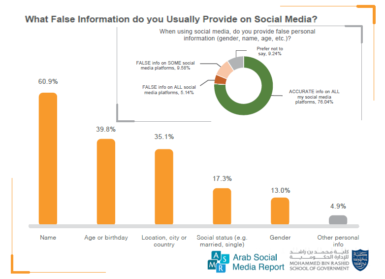 The Majority of Arab Social Media Users Provide Accurate Information on Their Accounts, 2017 | Mohammed Bin Rashid School of Government 1 | Digital Marketing Community
