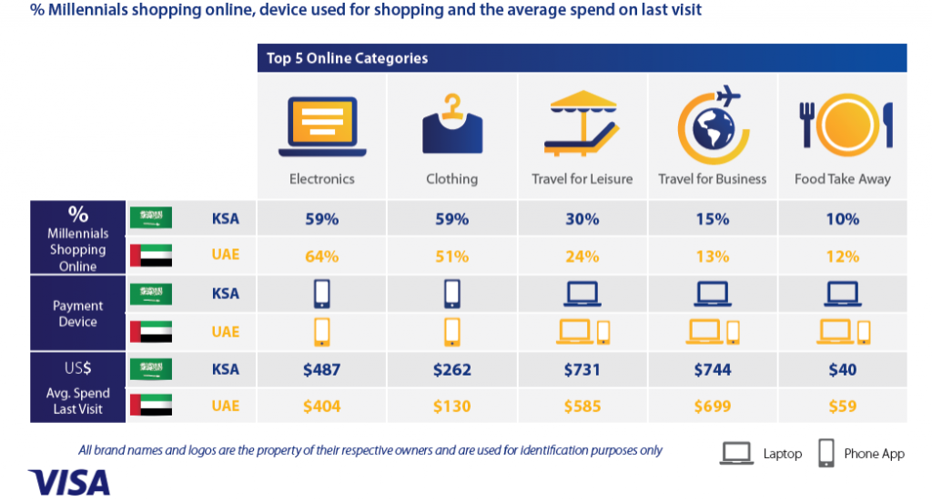 smartphone is the the Major Device Used by Millennials in KSA & UAE for Buying Electronics & Clothing, Q2 2016 Visa, Among KSA & UAE Millennials, electronics and clothing are the top online categories that online shoppers are shopping for in the second quarter of 2016.