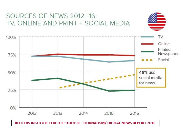 The important change in digital media is the growth of news accessed via social media channels like Facebook, Twitter, Snapchat & Instagram, News has become an important part of the Facebook mix over the last year, Not just accessing to news via social media, the sample shows indicators coming to depend on it for direct consumption.