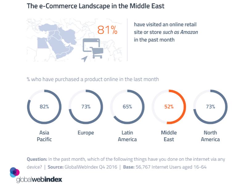 81% of Middle Eastern Internet Users Visited an Online Retail Site or Store in March 2017 | GlobalWebIndex 1 | Digital Marketing Community