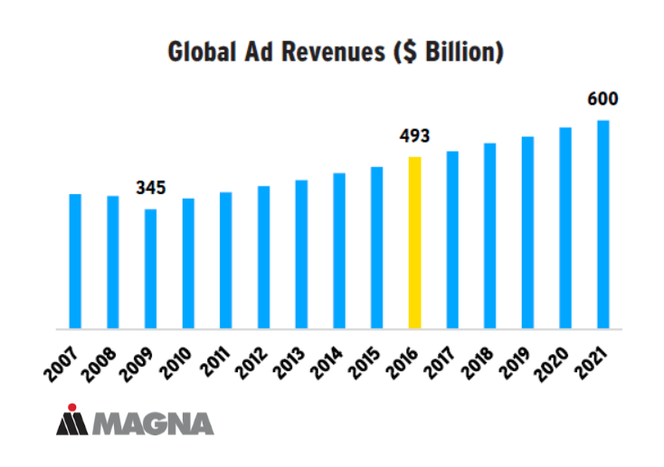 Globally, media advertising revenues grew by +5.7% in 2016, to reach $493 billion. Egypt and the Philippines recorded the highest growth rate (both 17%).
