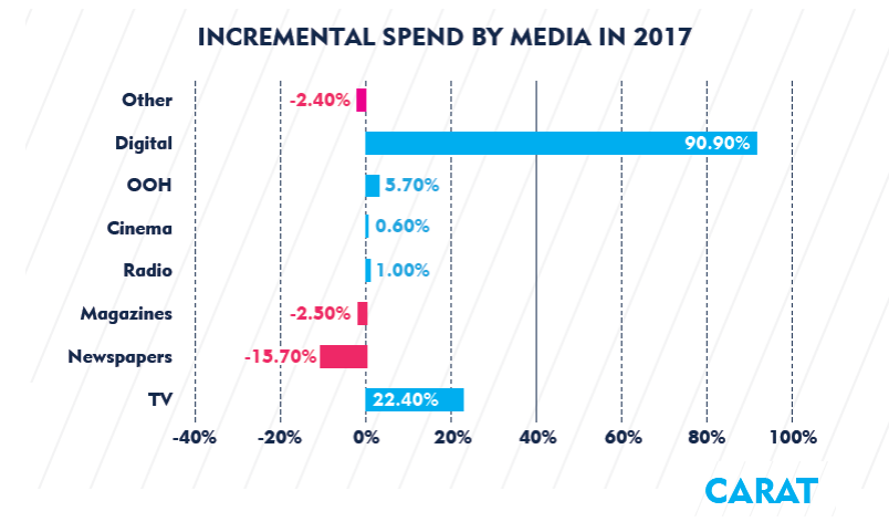 Digital has the highest incremental spend with a growing rate +13.6%, as it represented more than 90% of the total incremental media spend, and it is expected to contribute to $20.1 billion spend increase in 2017.