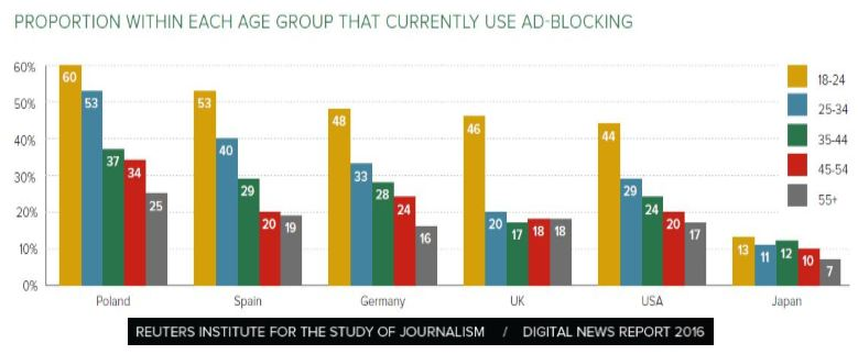 Although online publishers allowed to reach more people than ever before, the hardest hit for the publishers who depend on digital advertising revenue, which was the rise of ad-blocking that allows the user to block adverts on the internet.