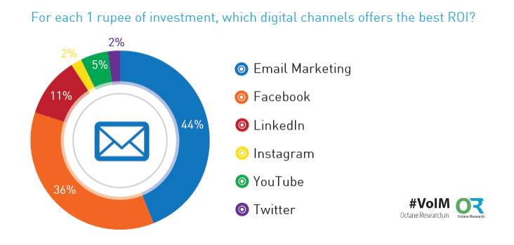 Email Marketing is the Best Digital Channel Offerd the Best ROI in India in 2016 Octane Research. 44% of Indian marketers determined that email marketing was the digital marketing channel that offered the best ROI for each 1 rupee invested in 2016. This was followed closely by Facebook with a rate of 36%, then LinkedIn with a rate of 11%.