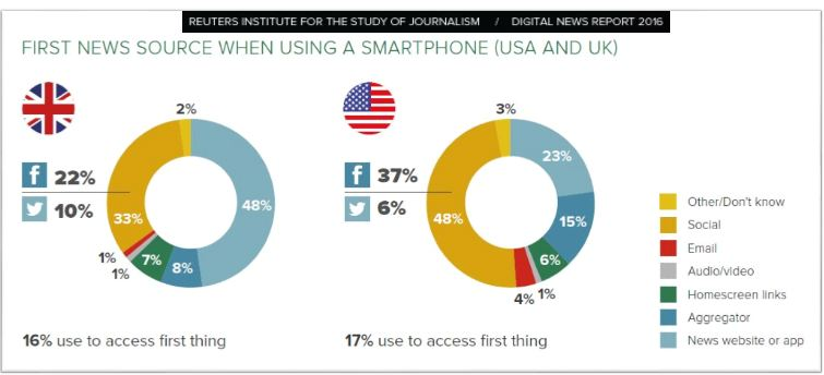 48% of US internet users prefer using Social Media as a source of news especially the Facebook (37%) & Twitter (6%); while 23% prefer using the news website