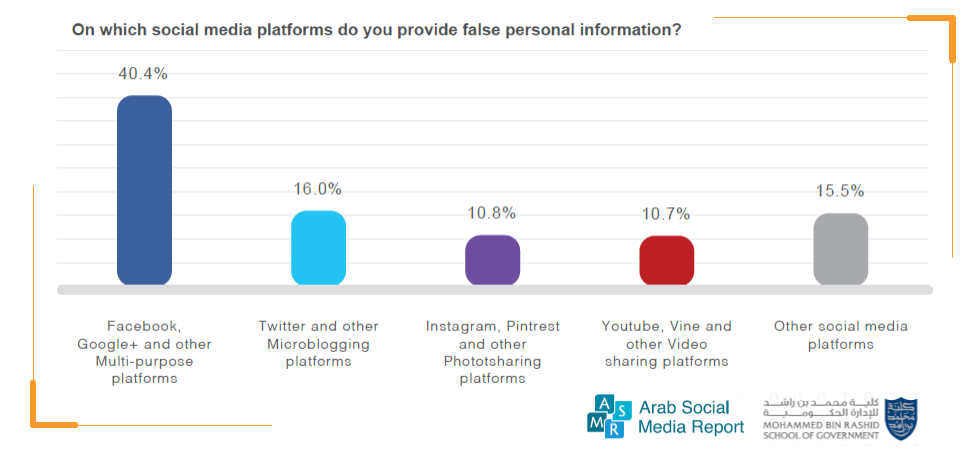 Facebook & Google+ Hold the Highest Percentage of False Personal Data, 2017 | Mohammed Bin Rashid School of Government