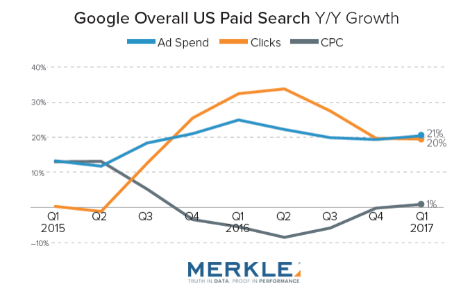 Google Search Ad Spending Growth Reached 21% in Q1 2017 Merkle