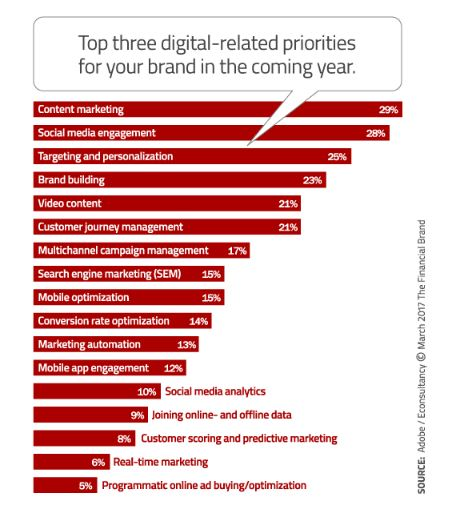 The Top Digital Marketing Trends and Priorities for 2017