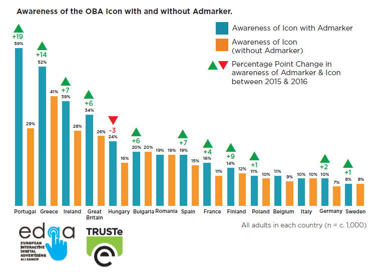 Portugal Has the Highest Awareness of Online Behavioural Advertising Icon with Admarker in 2016 | EDAA & TRUSTe 2 | Digital Marketing Community