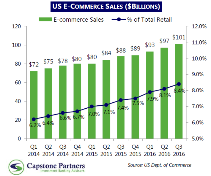 The US E-Commerce Sales Reached $101 Billion in Q1 2017 | Capstone Partners 2 | Digital Marketing Community