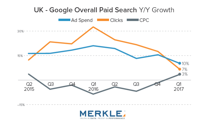 Google UK spending growth falls to reach 10% in Q1 2017. Although CPCs rose 3% in the same period, compared to a 2% decline in Q4. Find more on Digital Marketing Community.