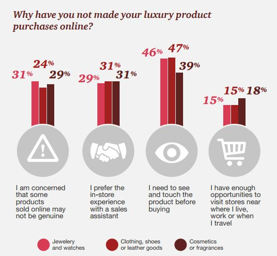 A global survey asked nearly 25,000 online shoppers, prefer not to buy the differentiated goods online. Their reasons among the mentioned products.