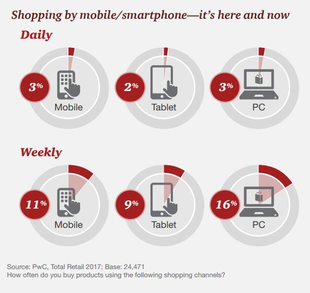 The mobile device can use for shopping & purchasing device which made it continuing its surge in popularity. The weekly average using the following shopping channels is 11% via mobile, 9% via tablet, 16% via the PC.While the daily use average is 3% via mobile, 2% via tablet, 3% via PC.