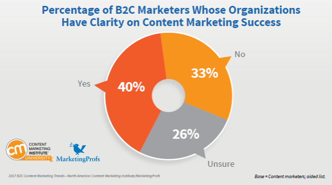 Only 40% of marketers whose organizations using content marketing also have a clarity on content marketing success.