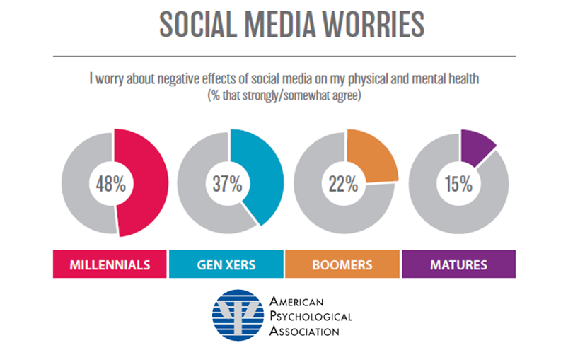 48% of the millennials worry about the negative effects of social media on their physical & mental health. Gen Xers ranks the second place with a rate of 37%. Find more in Digital Marketing Community.