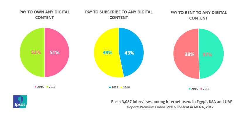 51% of Internet Users in Egypt, KSA & UAE Have Paid for Digital Content in 2016 | Ipsos 3 | Digital Marketing Community